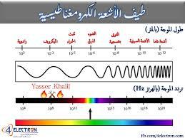 🔥⚒ الأشعة الكهرومغناطيسية ⚒🔥 يمكن تعريف... - علوم الارض ...