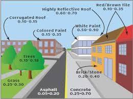 Albedo Effect and Energy Efficiency of Cities